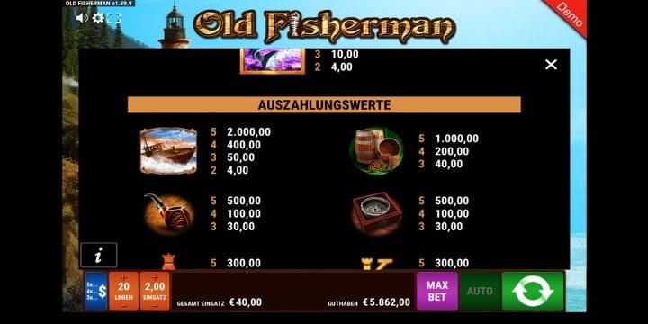 Old Fisherman Gewinntabelle
